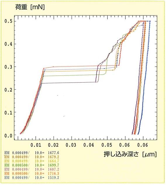 ニッケル単結晶グラフ